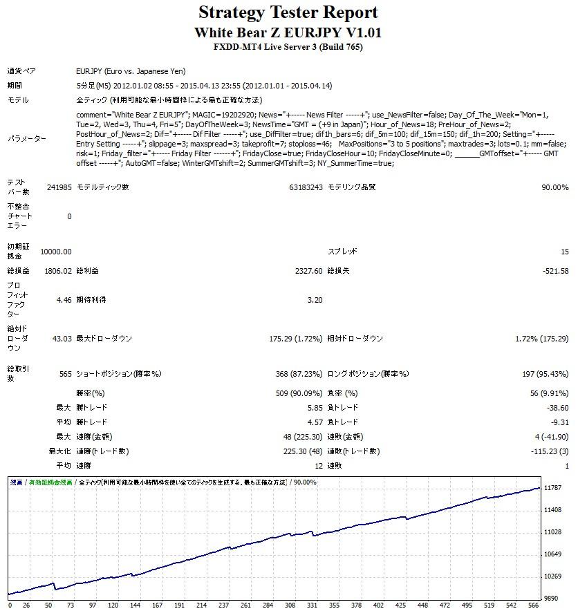 White Bear Z EURJPYの3年間バックテスト結果はプロフィットファクター4.46!