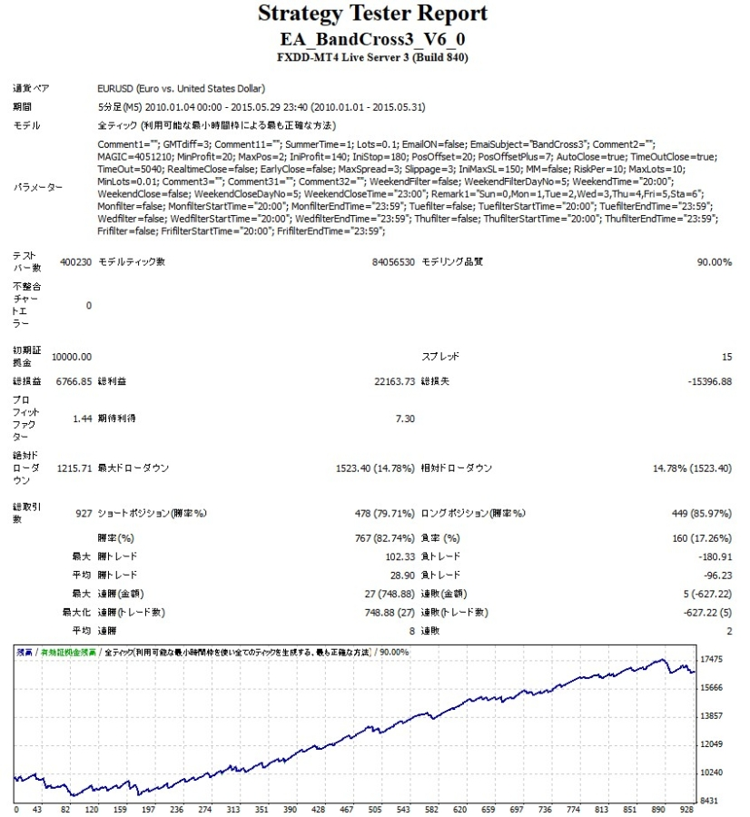 BandCross3 EURUSD V6.0長期