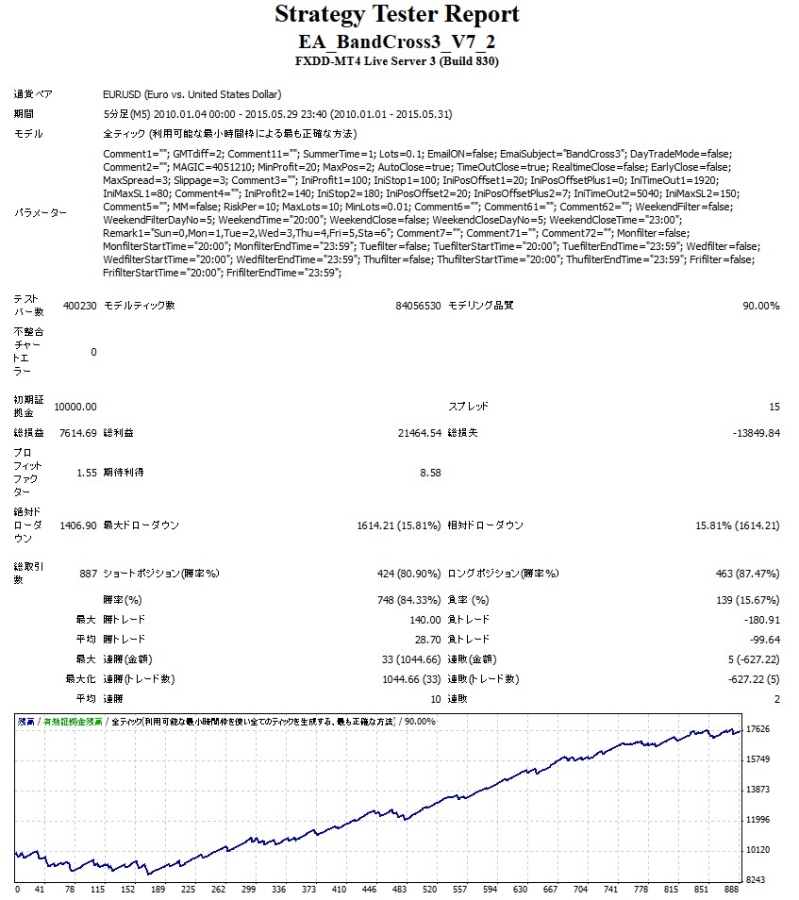 BandCross3 EURUSD V7.2長期