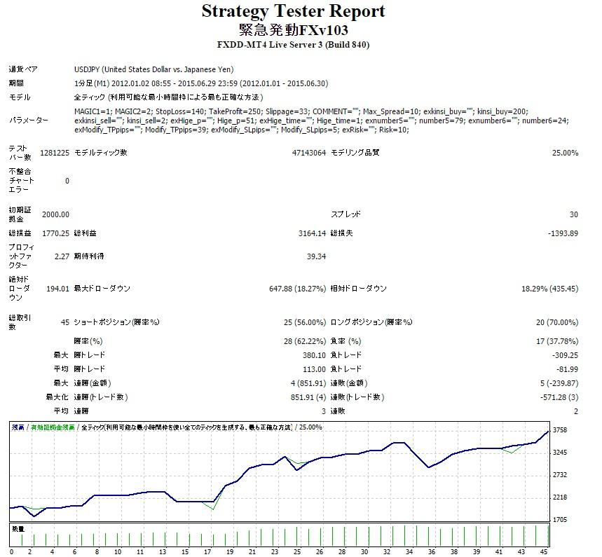 緊急発動FX USDJPYバックテスト