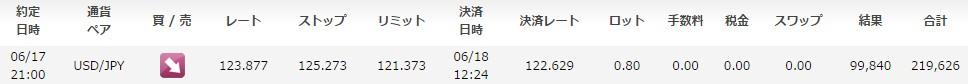fx-onで公開されているOANDA JAPANでのフォワードテスト