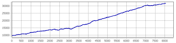 MB-TradingSystem5通貨ペア合成バックテスト結果