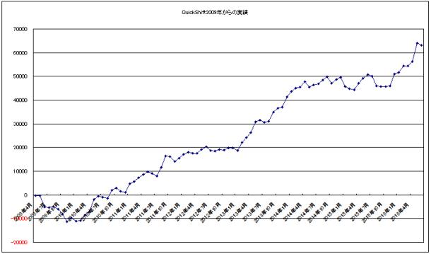 20通貨ペア合計損益曲線