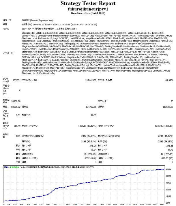 「フクロジくん EURJPY V1」長期バックテスト結果