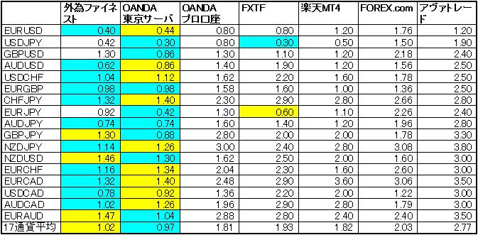 MT4スプレッド比較表
