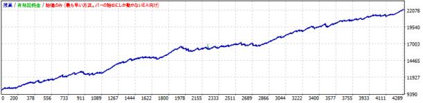 EA_final_max_Reverse損益曲線