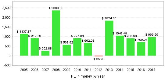 「Trade analysis」タブにて年毎の損益