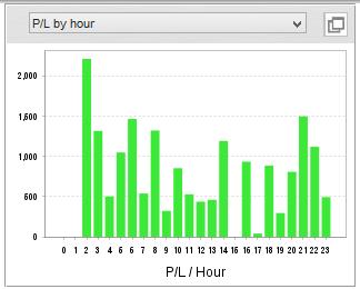 PL by hourにて時間帯別の成績を確認する