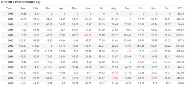 「Scal_USDJPY」バックテスト結果その1 年別月別損益