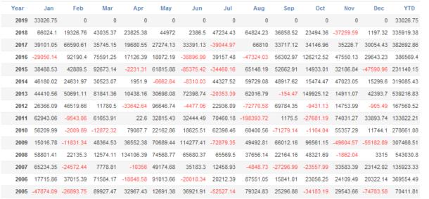 「MultiLogicShot_EA」3通貨ペアの年別月別収益
