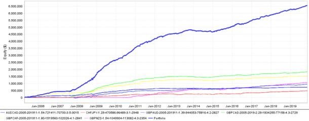 「TIRITSUMO_Ver4」6通貨ペアバックテスト損益曲線
