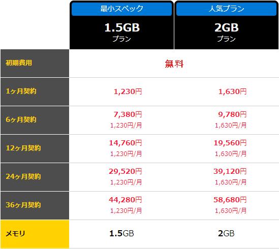 お名前.comデスクトップクラウド(FX専用VPS)キャンペーン価格詳細2