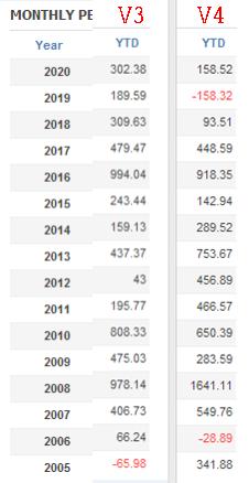 年間損益のV3、V4の比較