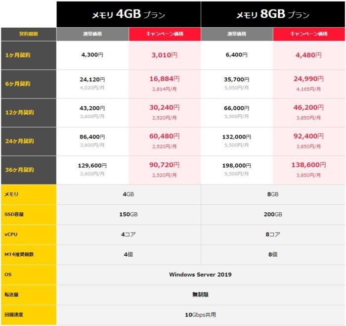 「お名前.com デスクトップクラウド」キャンペーン価格4GB